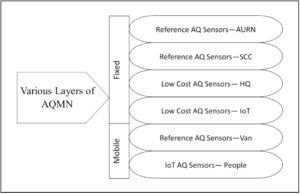 Air Quality Monitoring Network Diagram