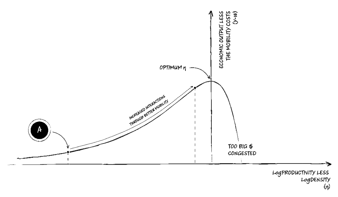 Infrastructure Intervention Graph 2