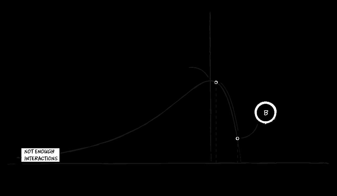 Infrastructure Intervention Graph 3